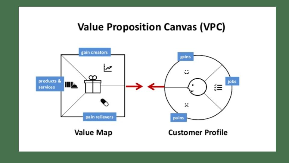 Propuesta de Valor: ¿Cómo definirla para mejorar mis ventas B2B?