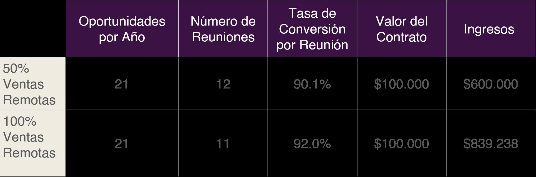 Ventas Remotas