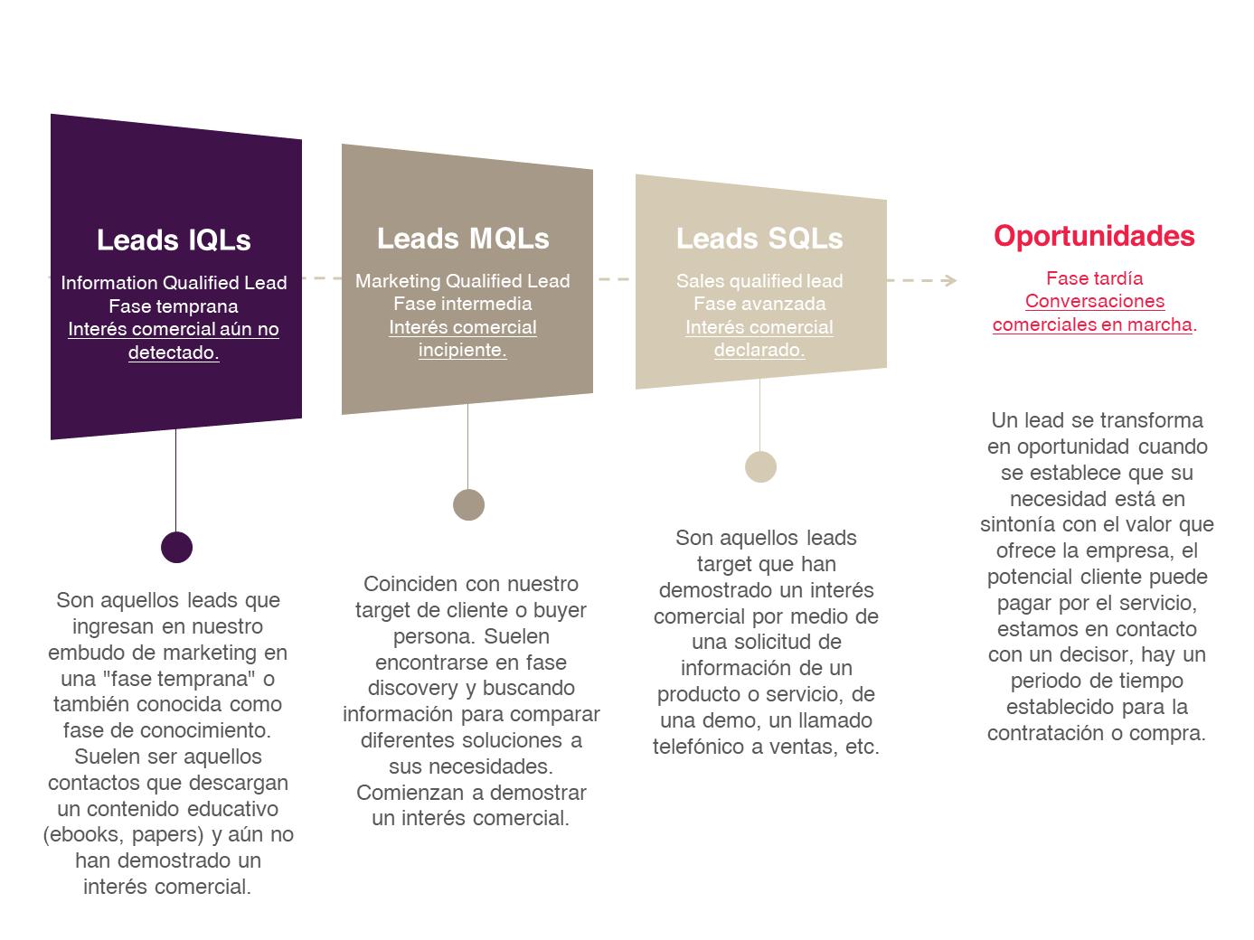 Este 2021, cómo solucionar la falta de Leads en Negocios B2B.